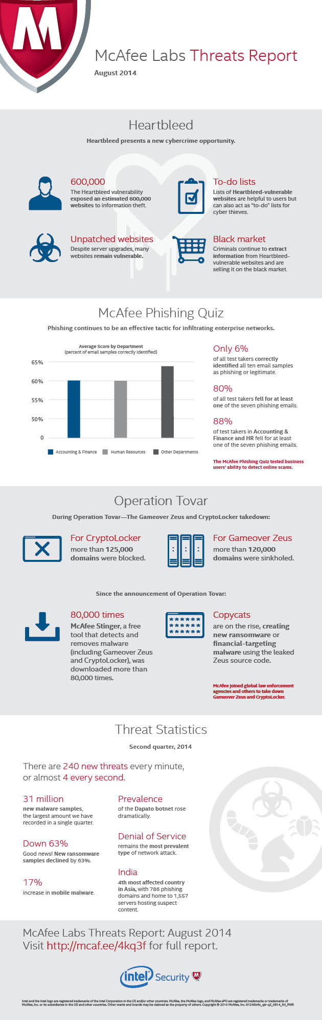 Infographic-on-McAfee-Labs-Threats-Report