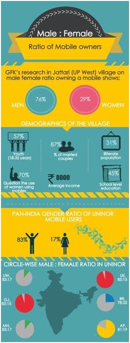 Uninor launches 'Project Sampark' 3