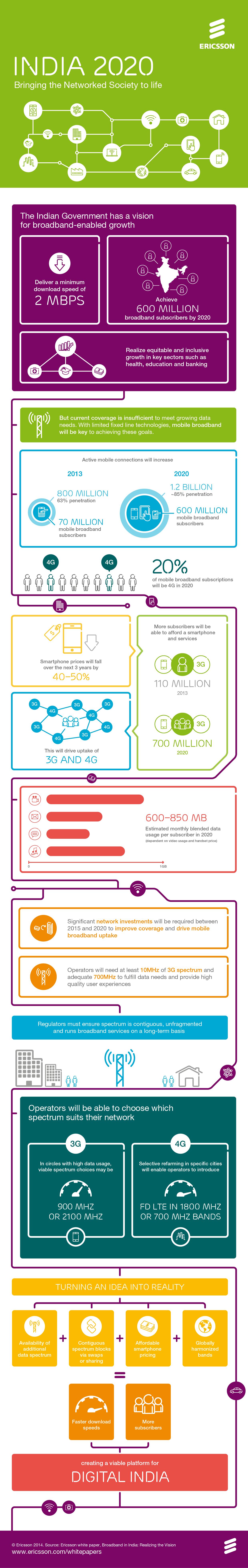 Ericsson Infographic-on-India-2020