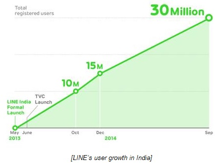 LINE reaches 30 million users in India 2