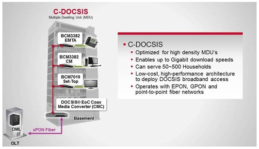 """C-DOCSIS: A Key Technology in Enabling Gigabit Broadband"" byRajiv Kapur, Managing Director, Broadcom India 1"