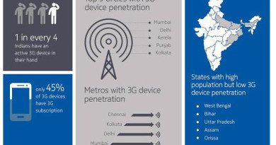 3G-subscriptions-in-India