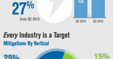 infographic-ddos-trends-Q32015-page-001
