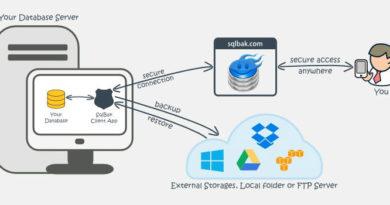 SQL-Backup