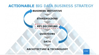EMC-Power-of-Business-Decisions