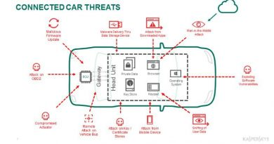 NMW2017: Kaspersky Lab and AVL Software and Functions GmbH pave the way for secure-by-design connected cars