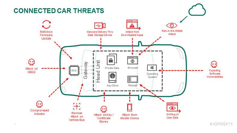 NMW2017: Kaspersky Lab and AVL Software and Functions GmbH pave the way for secure-by-design connected cars  2