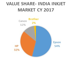 IDC: EPSON takes the lead in the inkjet printer market with a 54% share in 2017 1