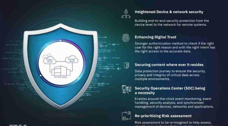 IBM Top 5 CyberTech trends in India