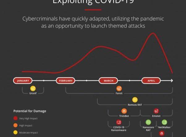 Cyber-Threats in the Age of Coronavirus 1