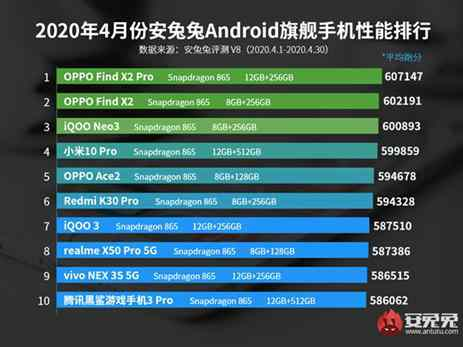 OPPO Find X2 series tops the charts for industry experts