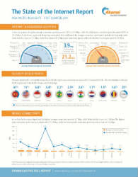 Akamai-State-of-the-Internet-Report