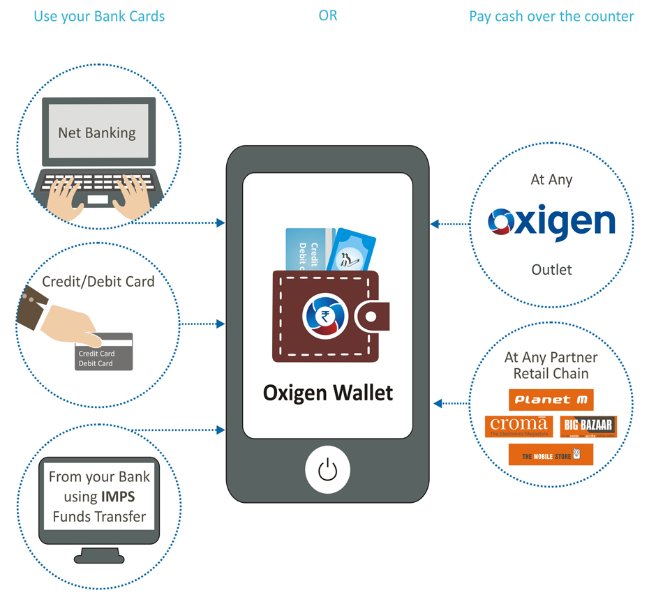 Oxigen Wallet ties up with Café Coffee Day for payment acceptance  3