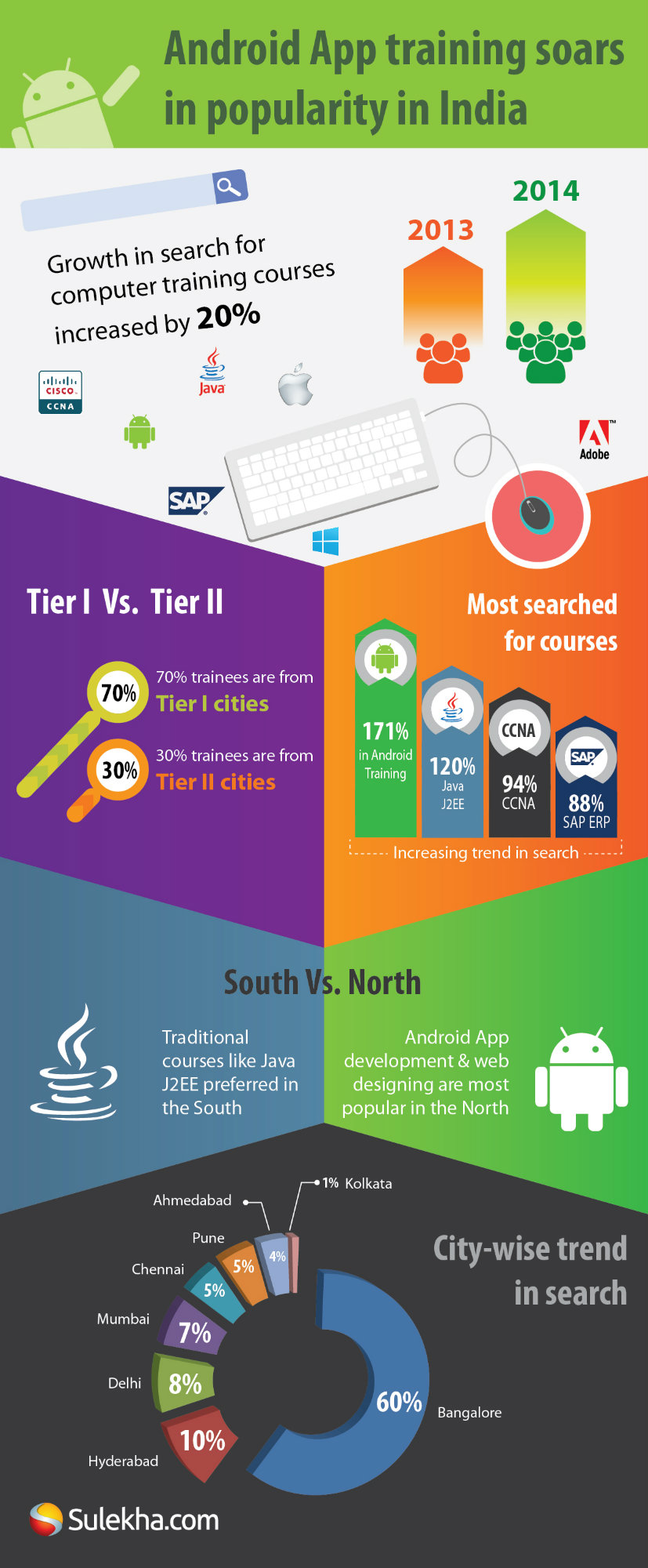 Infographic - Android app training soars in popularity in India 3