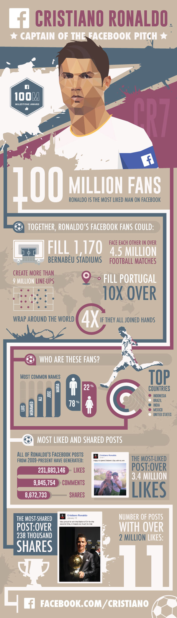 Ronaldo hits 100 million likes on Facebook, becomes most liked man on FB 5