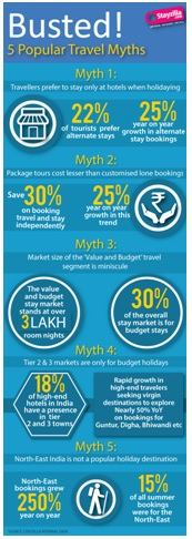 Popular travel myths busted by Stayzilla.com  1