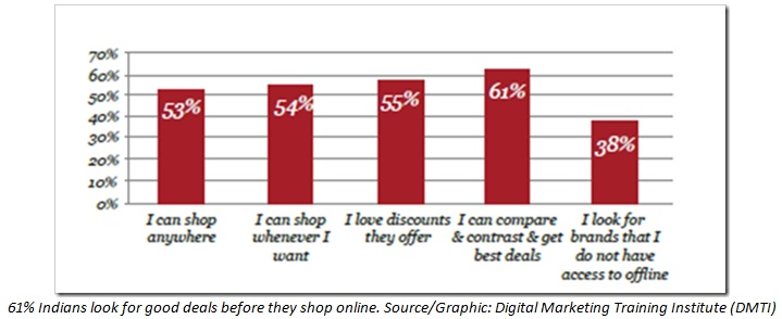 DMTI report shows 61% Indians Look for Good Deals before Shopping Online 1