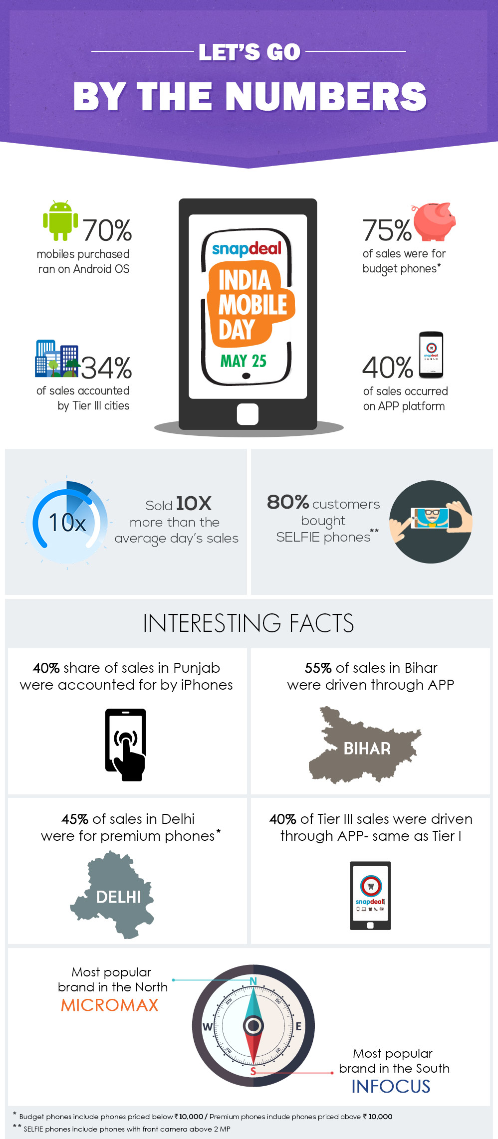 Snapdeal INDIA MOBILE DAY- Infographics 1