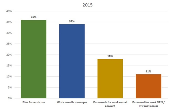 Only 11% of People Worry about Keeping Work Files Safe on Mobile Devices: Kaspersky Lab Survey 2