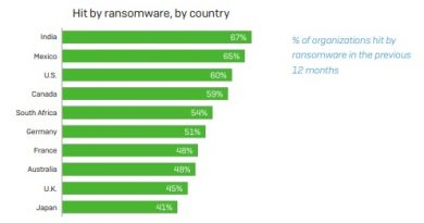 The State of Endpoint Security Today Survey: 67% Indian businesses hit by ransomware, 38% twice 1